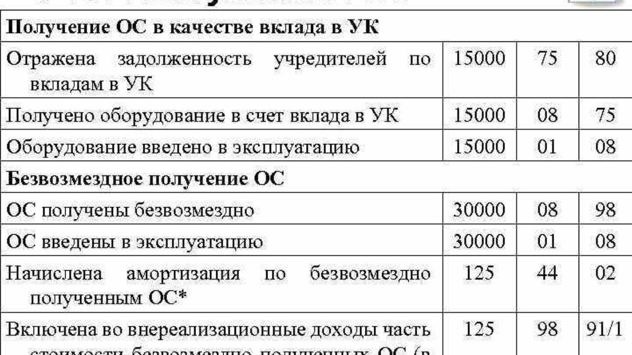 дебет 01 кредит 60 проводка